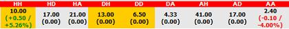 Queens Park Rangers vs Manchester United Half-Time/Full-Time Odds